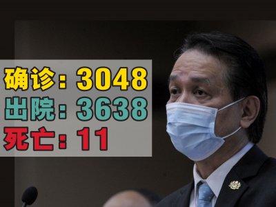 增3048确诊病例 诺希山:雪州最多报1035宗