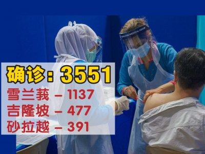 再添3551确诊病例!雪州逾千仍居榜首
