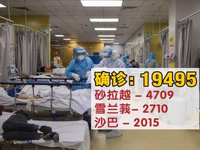 确诊病例回升至1万9495宗!砂州4709宗居首