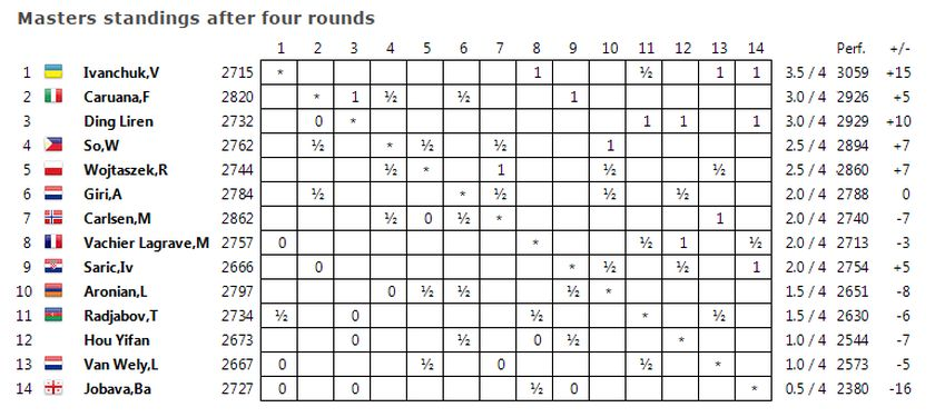 Tata Steel standings after Round Four. ― Pictures by Peter Long