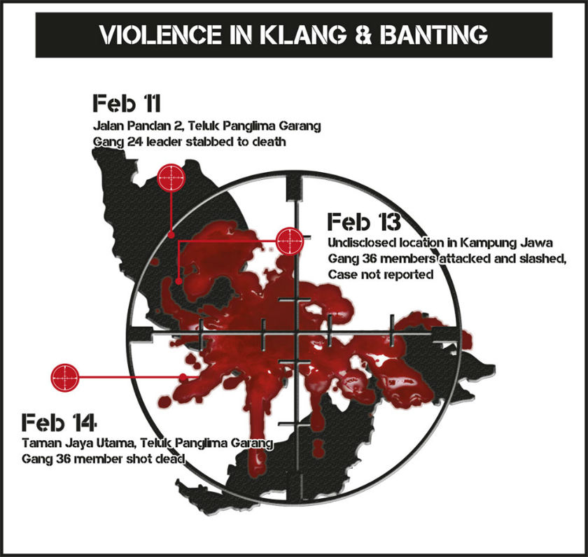Drug-related gang violence is on the rise in Klang. — MMOL graphics