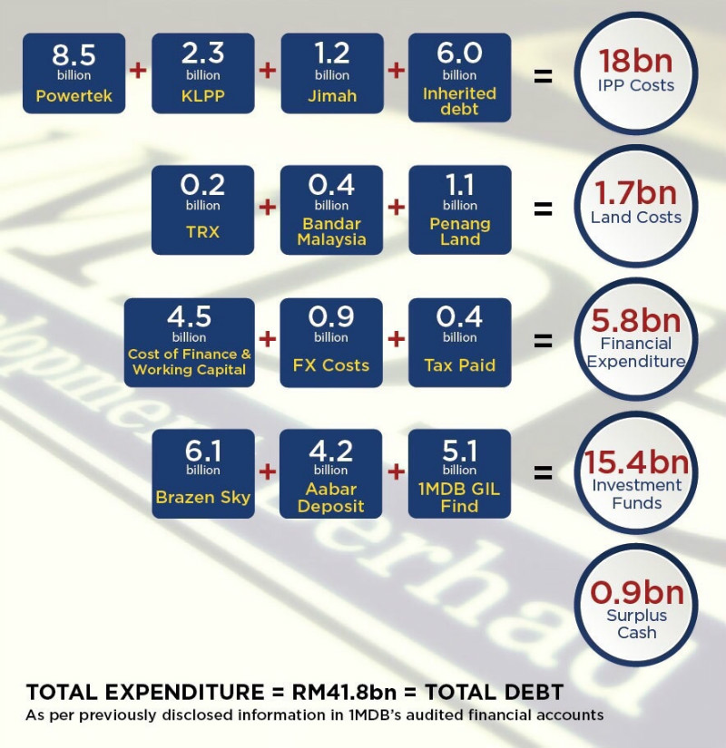 Breakdown of where the funds went. — 1MDB graphics