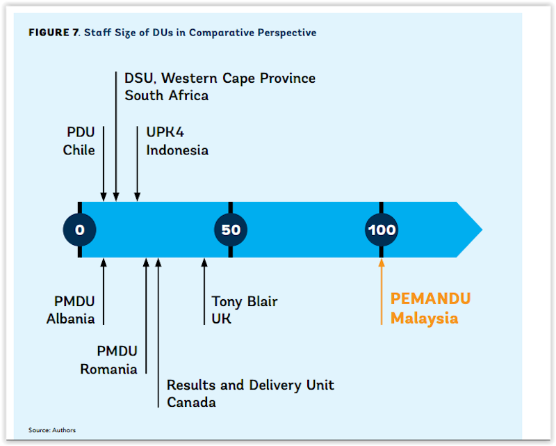 Screenshot of World Bank Group's report 'Driving Performance from the Centre: Malaysia's Experience with Pemandu'.