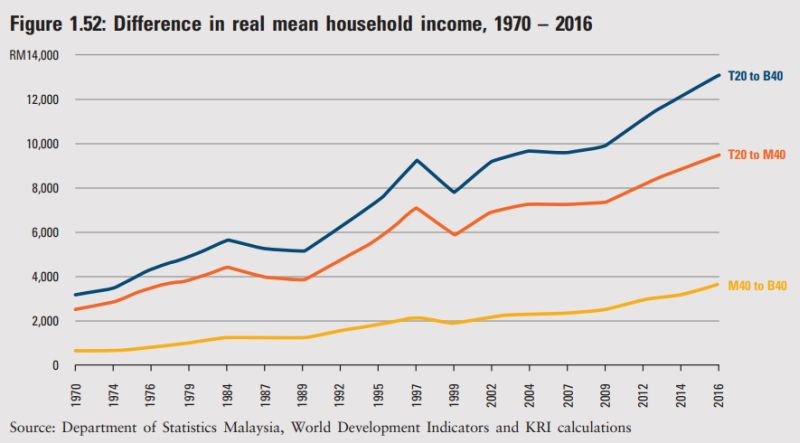Difference in real mean household income from 1974-2016. ― Screengrab from Khazanah Research Institute's The State of Households 2018: Different Realities report