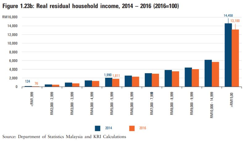 Real residual household income from 2014-2016. ― Screengrab from Khazanah Research Institute's The State of Households 2018: Different Realities report