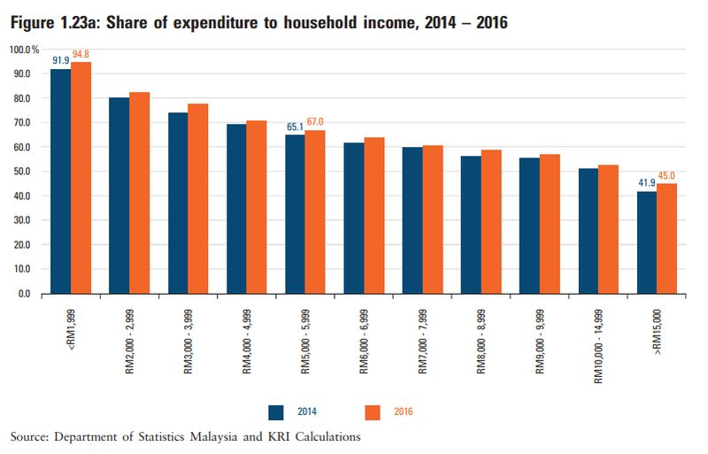 Share of expenditure to household income from 2014-2016. ― Screengrab from Khazanah Research Institute's The State of Households 2018: Different Realities report