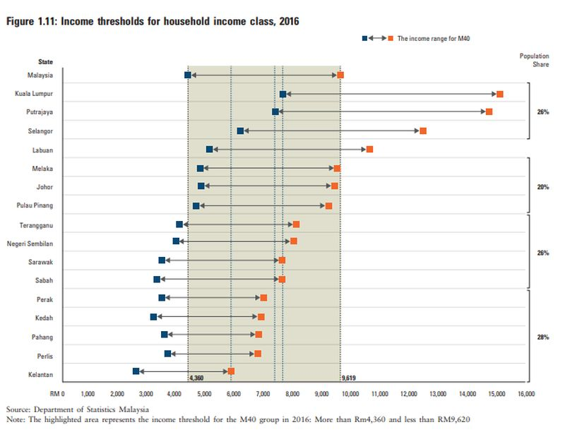Income thresholds for household income class in 2016. ― Screengrab from Khazanah Research Institute's The State of Households 2018: Different Realities report