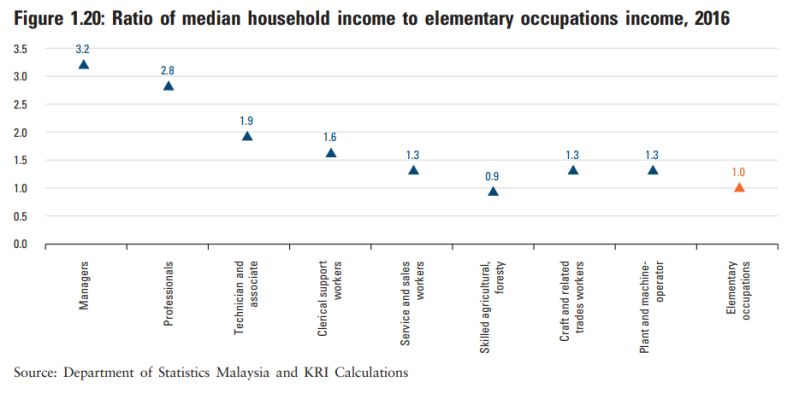 Ratio of median household income to elementary occupations income in 2016. ― Screengrab from Khazanah Research Institute's The State of Households 2018: Different Realities report