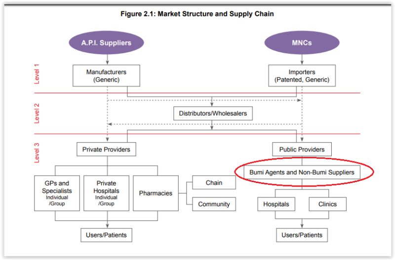 A graphic by the Malaysia Competition Commission on the market structure and supply chain of the pharmaceutical sector in Malaysia. Red circle is author's own edit. API is active pharmaceutical ingredients; MNC is multinational corporations.