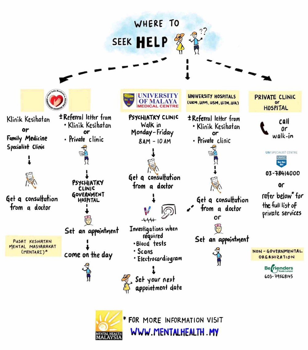 There are numerous places that patients with mental health disorders can go to in order to seek help. — Graphic courtesy of SJ Care Warriors