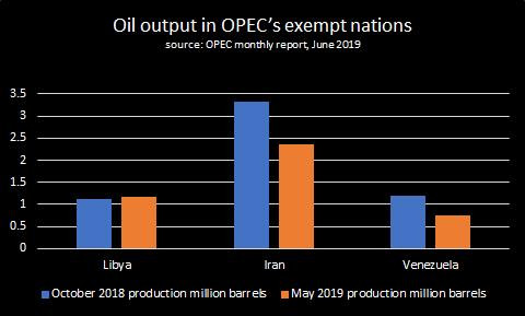 Oil output in Opec's exempt nations. — Reuters graphics
