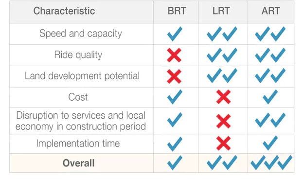 Comparison of BRT, LRT and ART systems.