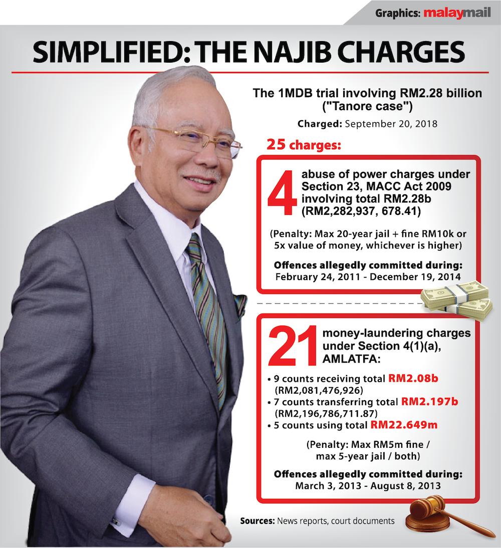 https://media2.malaymail.com/uploads/articles/2019/2019-08/Simplified_Najib_1MDB_25_chargess_23082019.png