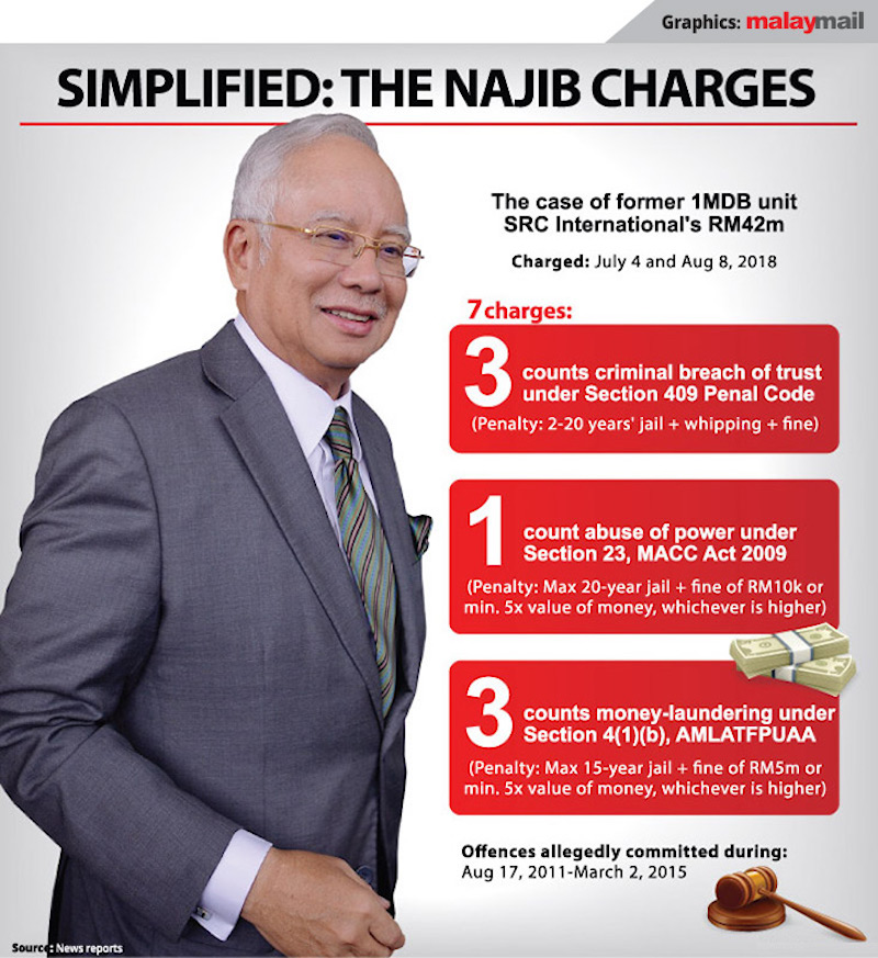 https://media2.malaymail.com/uploads/articles/2019/2019-10/Simplified_the_Najib_Charges_2_v1000.jpg