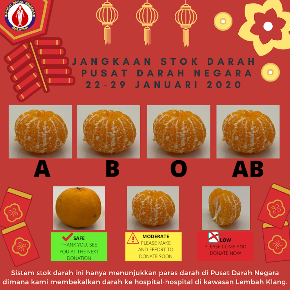 The poster that uses images of mandarin oranges to depict the NBC's predicted levels of blood supplies for the blood types A, B, O and AB for the period of January 22 to 29. — Picture via Facebook
