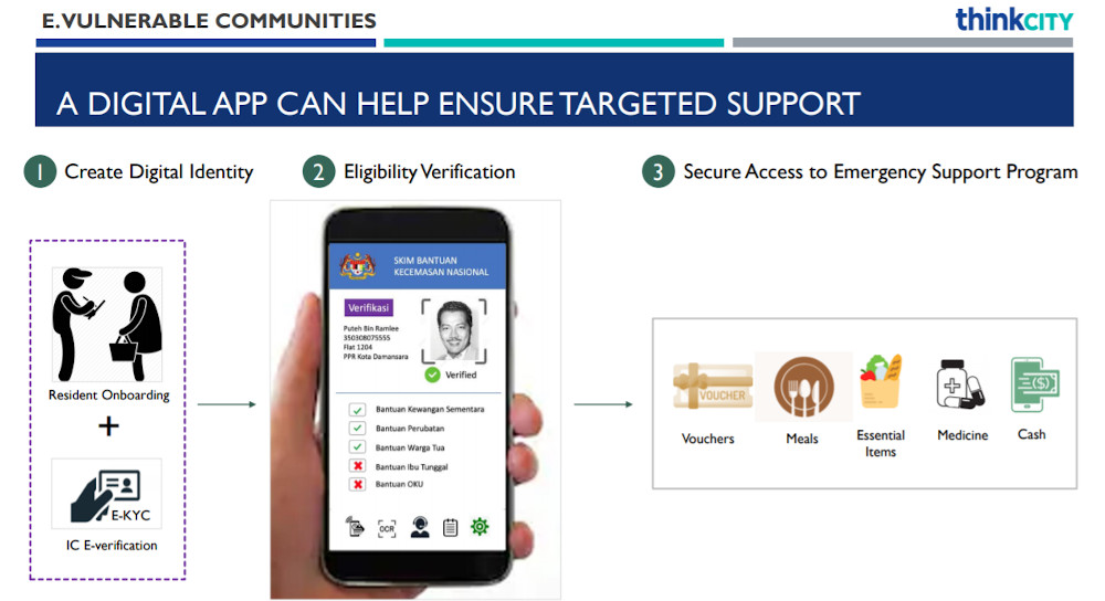 Think City's illustration of how an app can be used to ensure the urban poor gets targeted emergency support. — Screengrab from Think City's 'Covid-19 Crisis: Preserving Lives and Livelihoods — A Guide for Malaysian Policymakers'