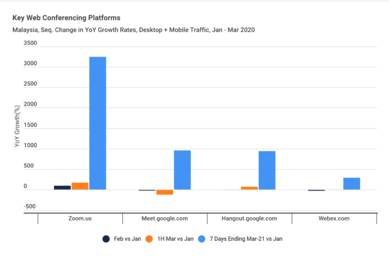 Sequential change in year-on-year growth rates in traffic in Malaysia to major online conferencing platforms. — Screengrab of the Malaysian Digital Association and market intelligence SimilarWeb's report
