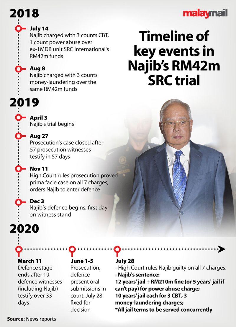https://media2.malaymail.com/uploads/articles/2020/2020-07/najib_src_trial_latest_2807.jpg