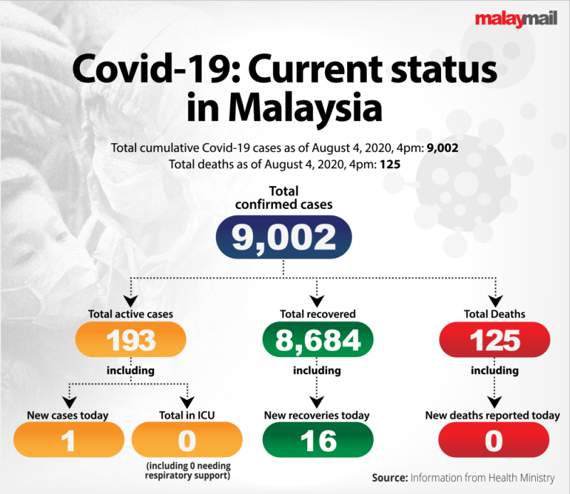 Obey Covid 19 Sop Learn From Sivagangga Cluster Says Health Expert Malaysia Malay Mail