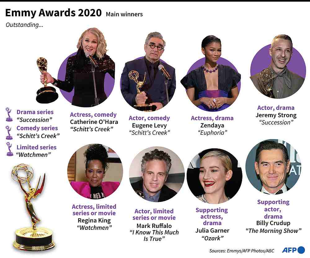 The main winners at the 2020 Primetime Emmy Awards. — AFP composite image
