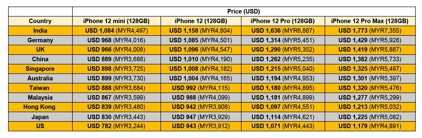 iPhone12在11个国家或地区官方价格的对比图。-图摘自Soya Cincau-