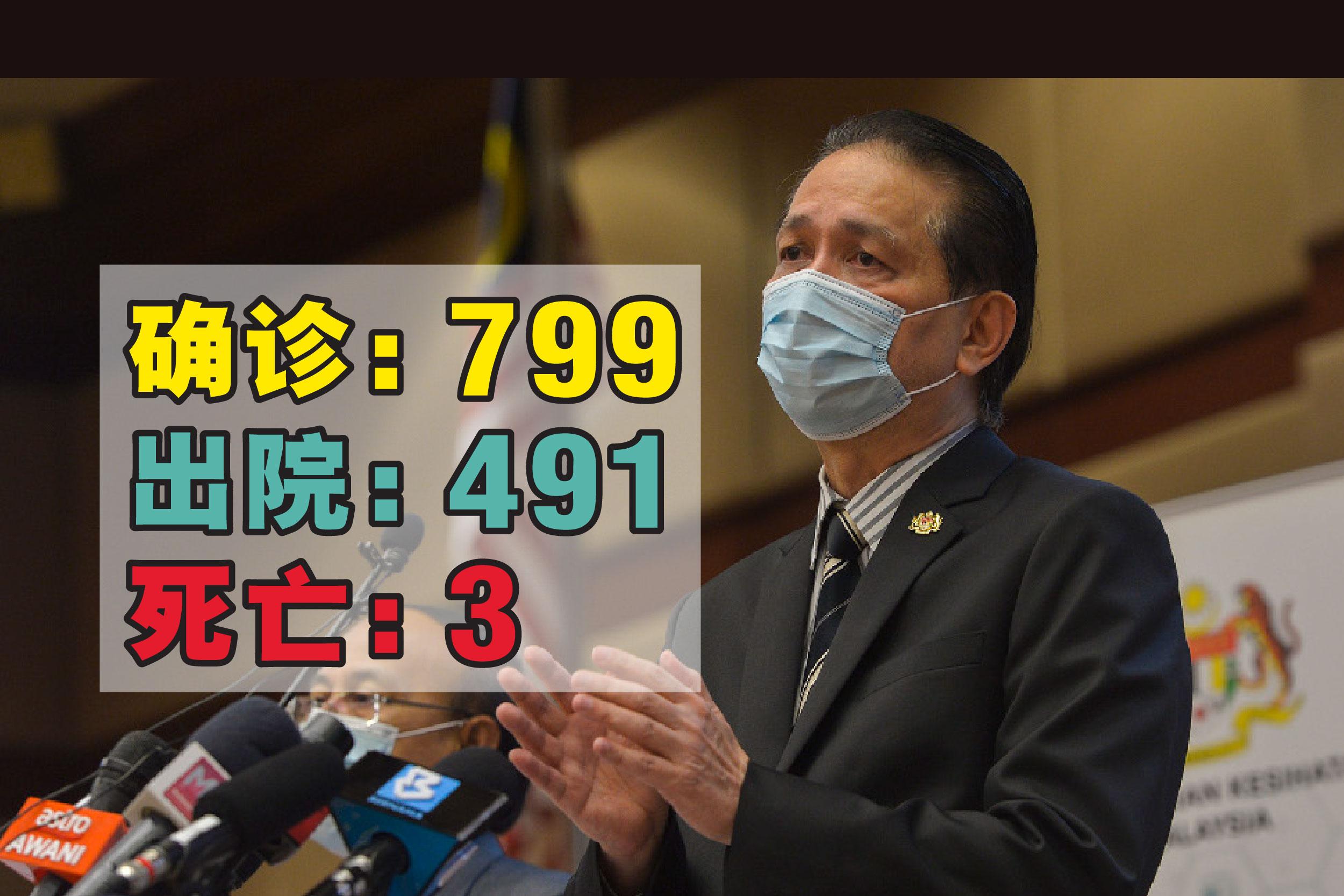 诺希山说,我国新增3宗死亡案例,以致死亡案例推高至249宗。-精彩大马制图-