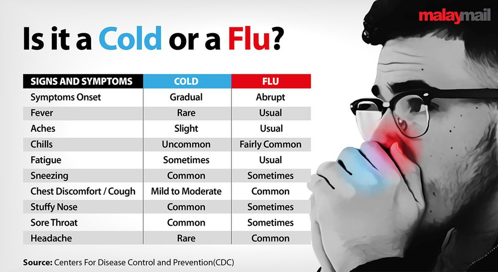 The differences between a common cold symptom and the flu as according to the Centers for Disease Control and Prevention (CDC).