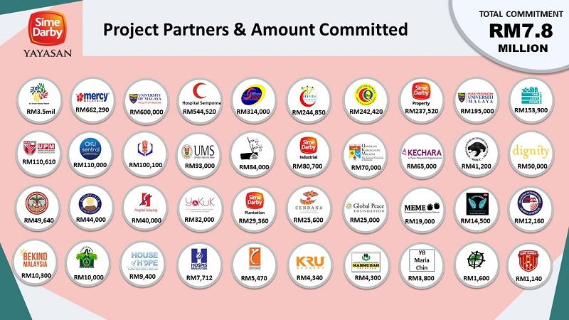 Yayasan Sime Darby's project partners and committed amount since March this year. — Picture courtesy of Yayasan Sime Darby
