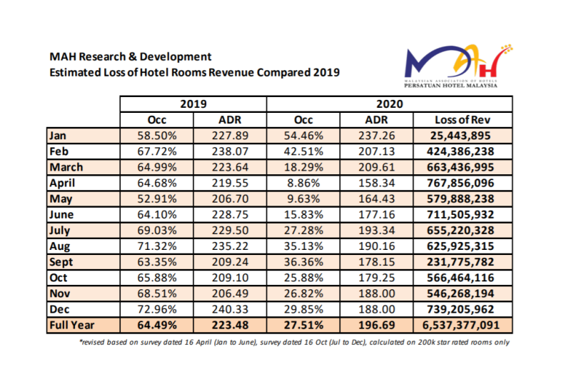 The pandemic cost the hotel industry in Malaysia RM6.53 billion in revenue last year. – Picture courtesy of Malaysian Associations of Hotels