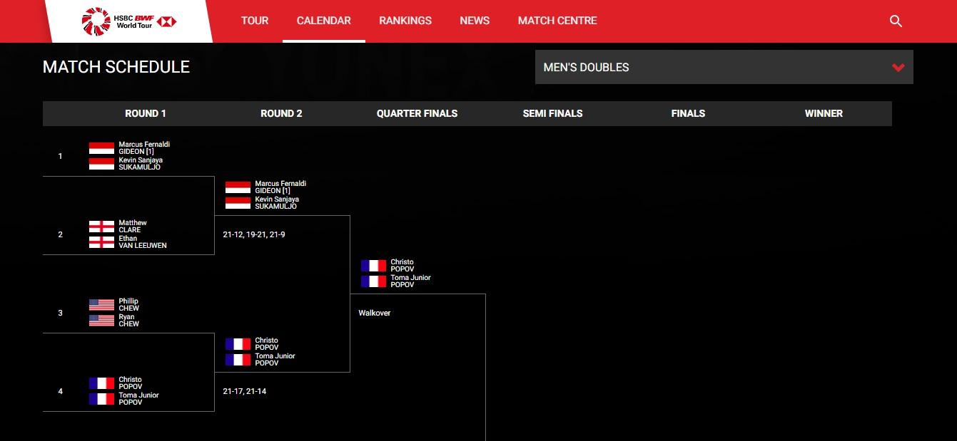 赛程显示所有对上印尼球员的参赛者,自动晋级8强。-世羽联官网截图-