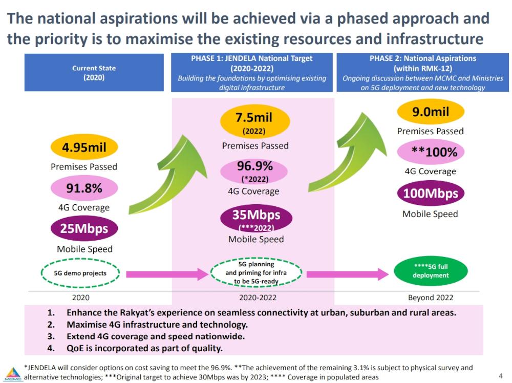 Phase 1 of Jendela was originally planned from 2020-2022. — SoyaCincau pic