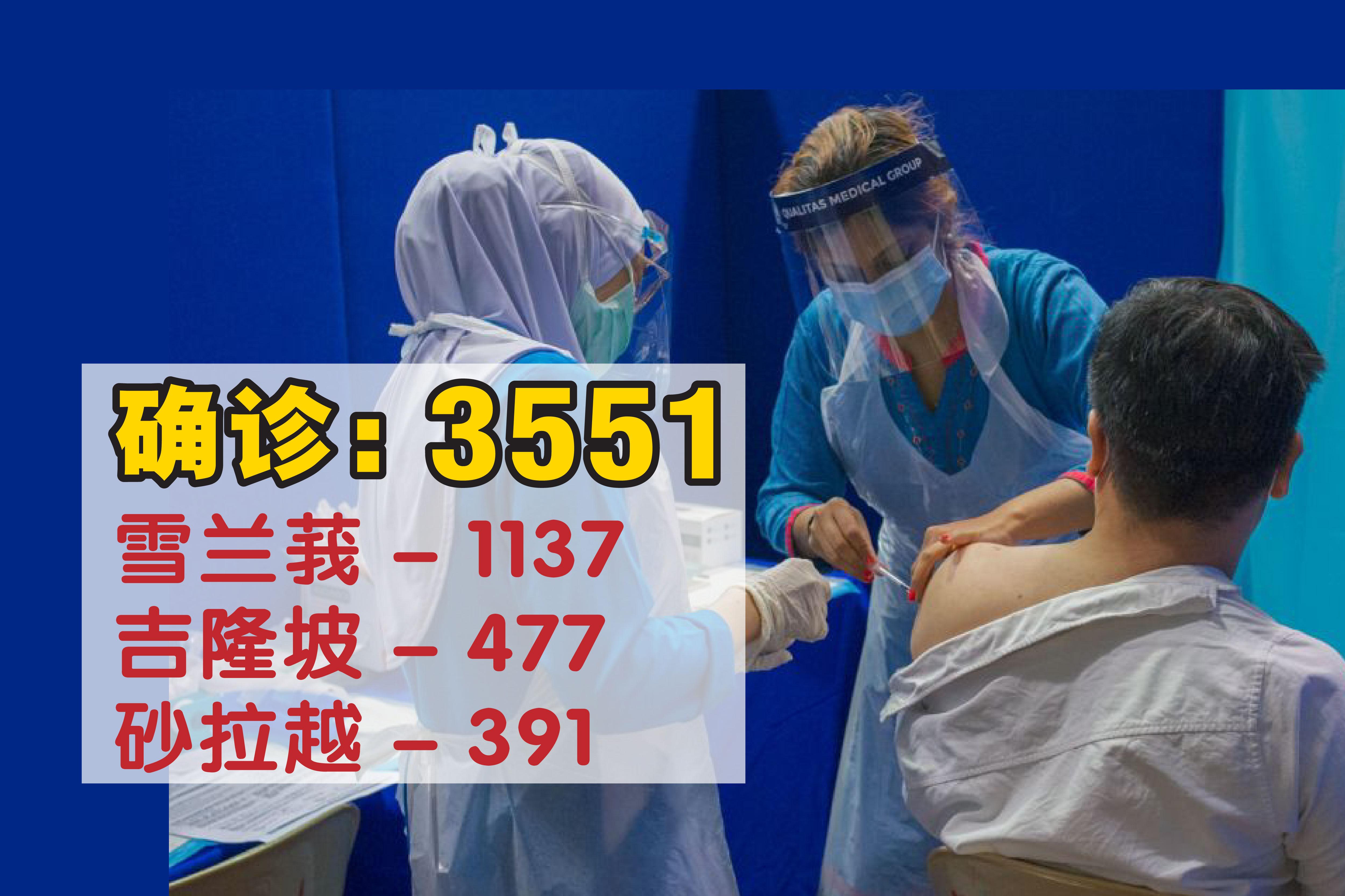 确诊病例居全国之冠的雪兰莪,新增病例仍是四位数,报1137宗。 -精彩大马制图-