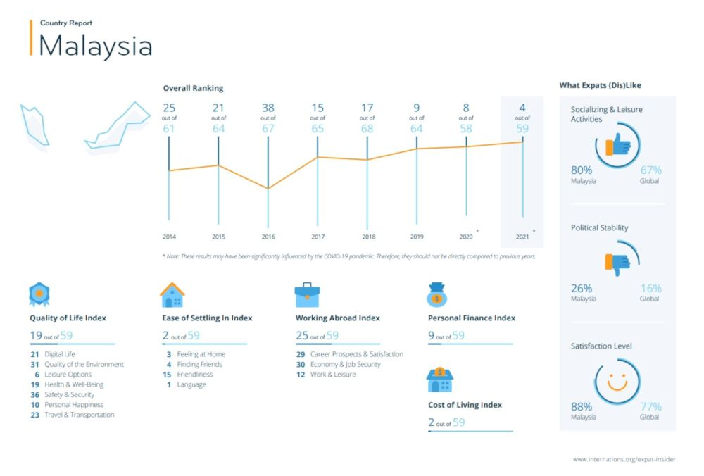 Malaysia fared well in the areas of ease of settling in, cost of living and personal finance. — Inforgraphic courtesy of InterNations