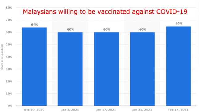 GRAPH II: Malaysians agreeable to be immunized against COVID- 19 for the period Dec – Feb 2021