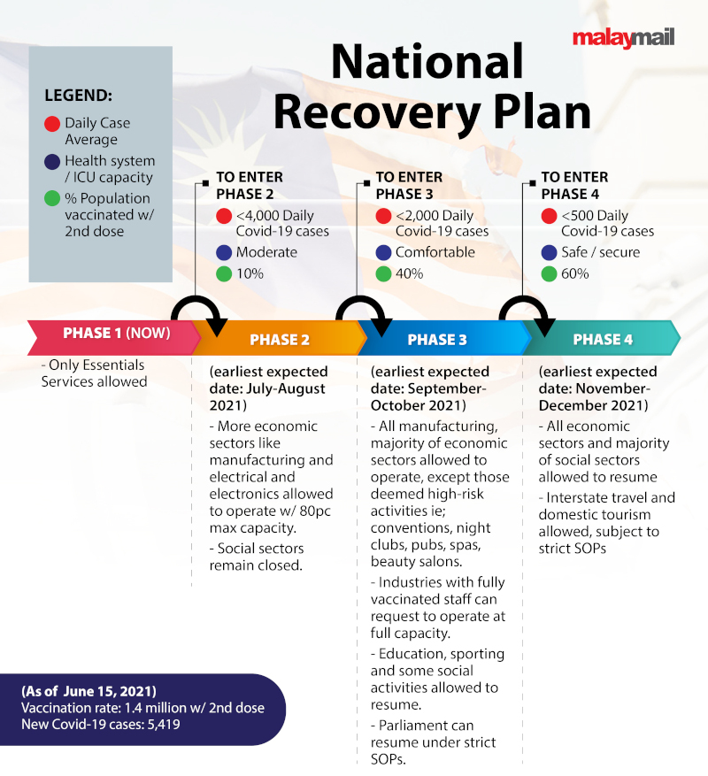 Four-phase National Recovery Plan