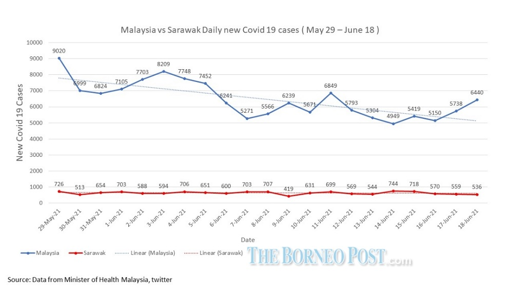 A line graph showing the daily new Covid-19 cases from May 29 to June 18.