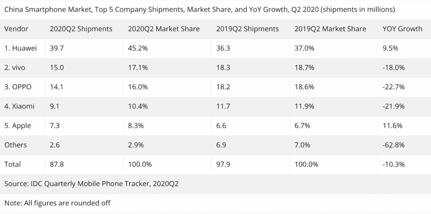 2020年第二季度中国市场手机销量排行榜.-图取自SoyaCincau-