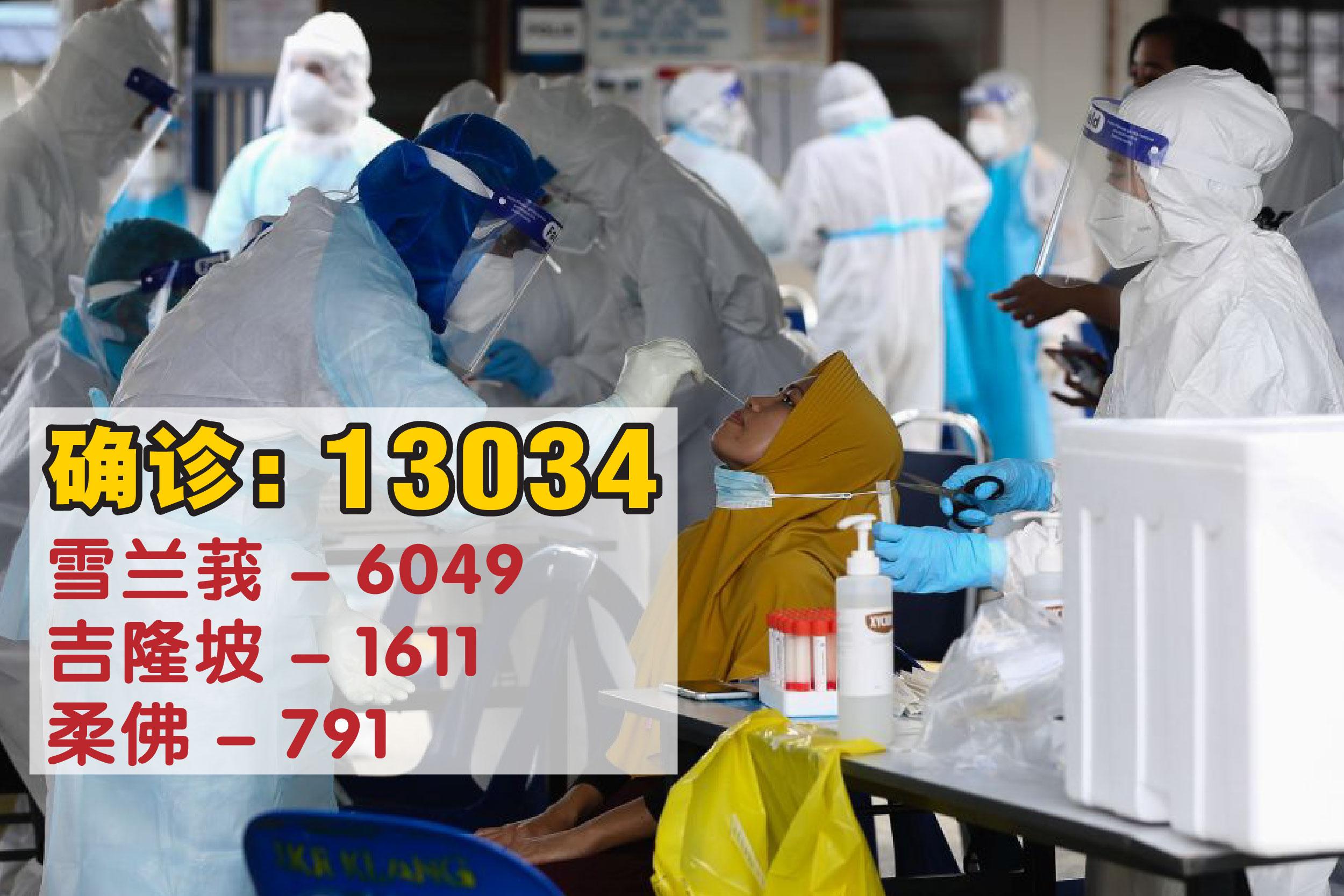 雪兰莪新增病例仍是全国之冠,报6049宗。 -精彩大马制图-