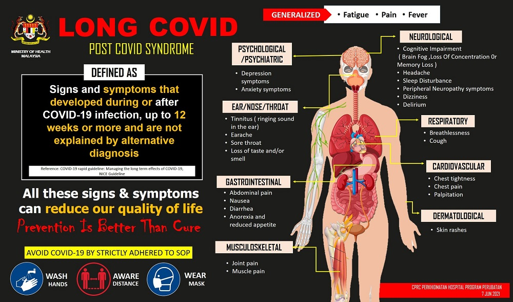 Long Covid can affect former patients for up to 12 weeks or more.  - Photo via Facebook / ProgramPerubatanKKM