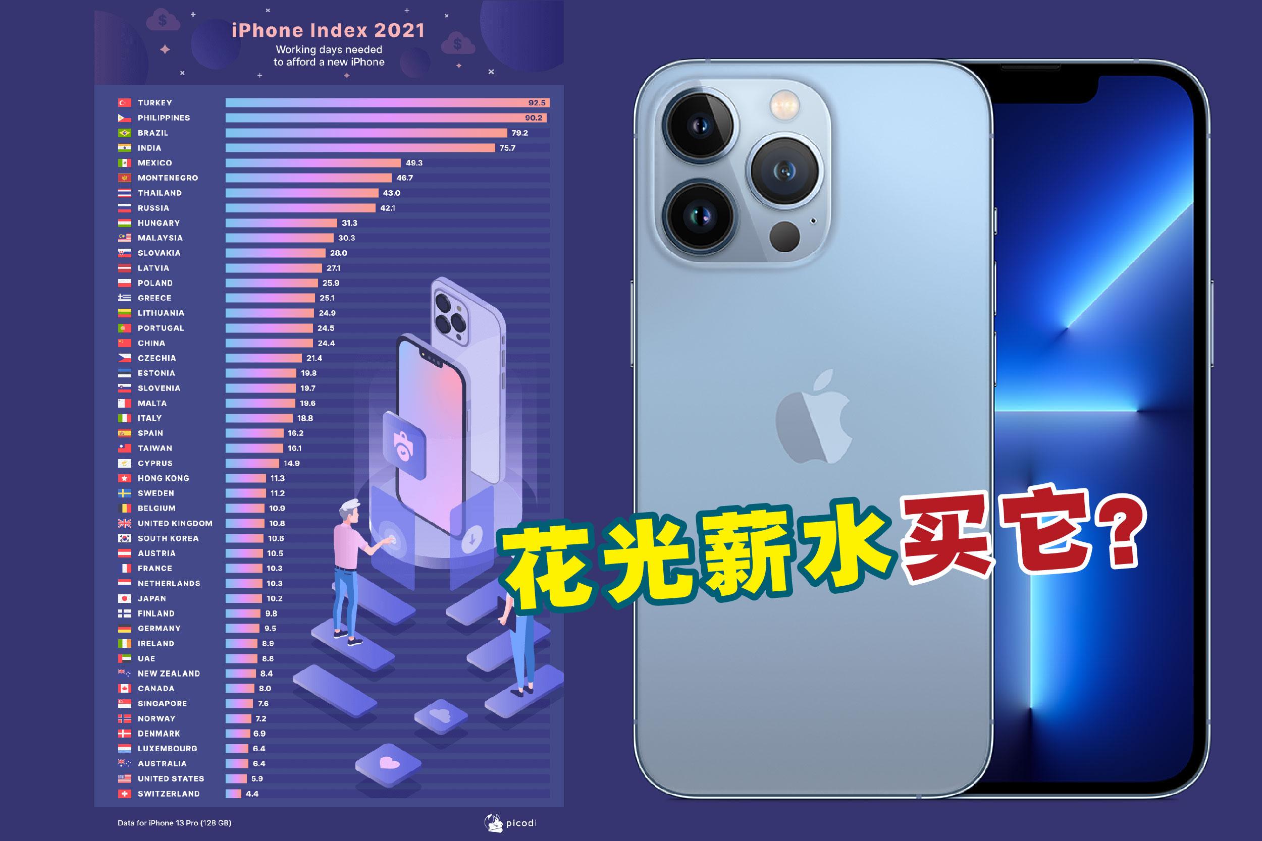 大马人需要工作30.3天才能买买得起iPhone 13 Pro(128GB)。-图摘自Picodi.com/苹果官网/精彩大马制图-