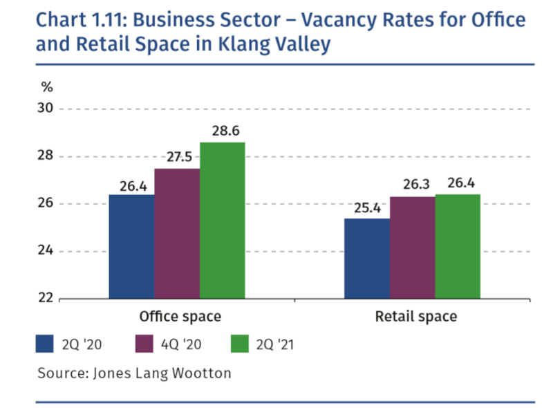 The unoccupied space or vacancy rate for office space in the Klang Valley had increased from the second quarter of 2020 or April-June 2020 (26.4 per cent), to 27.5 per cent (fourth quarter of 2020 or October-December 2020) to 28.6 per cent (second quarter of 2021 or April-June 2021). — Screengrab from Bank Negara Malaysia's Financial Stability Review 1st Half 2021