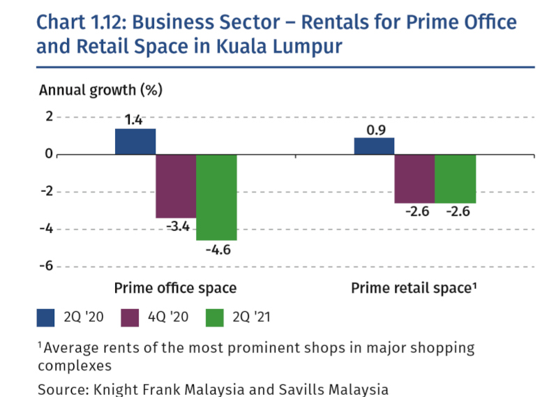The occupancy rates of commercial property could be further affected by the expiry of the Covid-19 Act 2020's protections that prohibit the eviction of commercial property tenants who did not pay rent. — Screengrab from Bank Negara Malaysia's Financial Stability Review 1st Half 2021