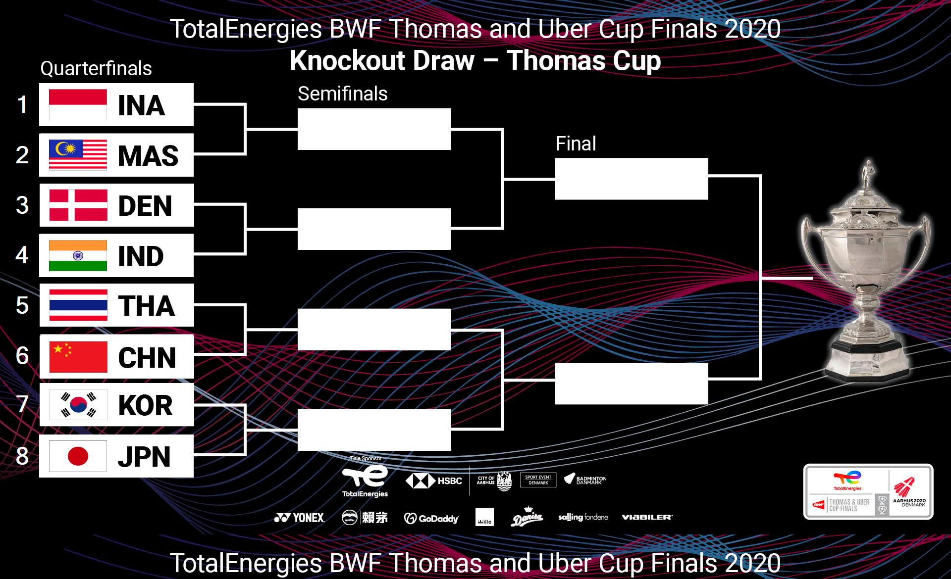 周四下午汤姆斯杯小组赛结束后,世羽联进行8强抽签仪式对阵出炉。-摘自世羽联脸书-